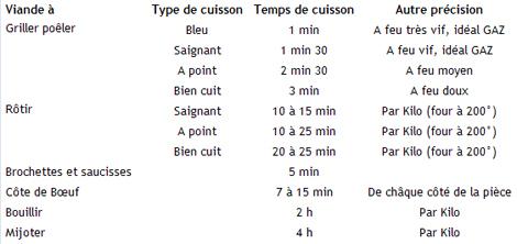 Temps_de_cuisson_roti_002
